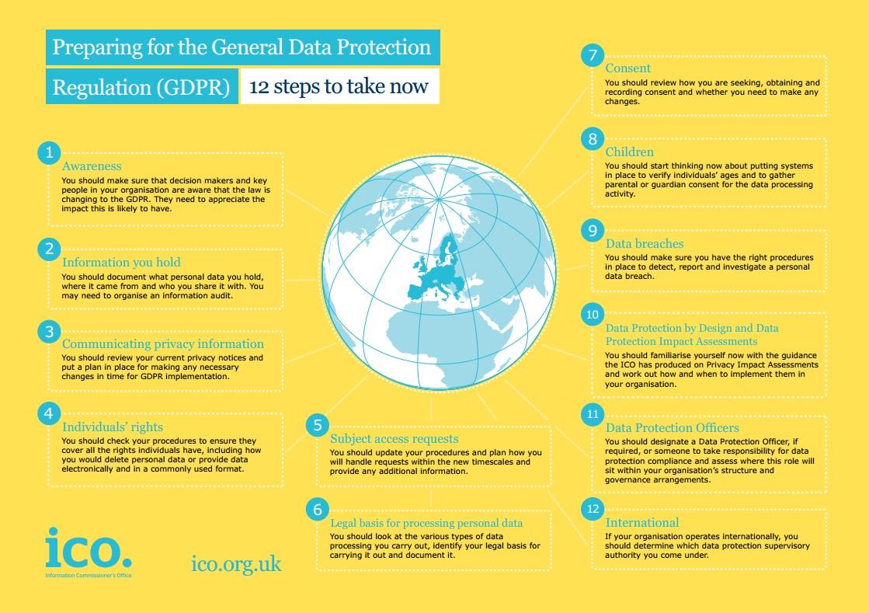 ICO 12 Steps for GDPR
